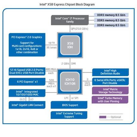 block-diagram-of-the-Intel-X58-chipset