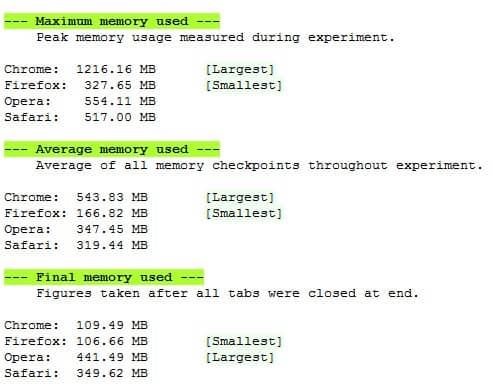 Использование памяти популярными веб-браузерами.