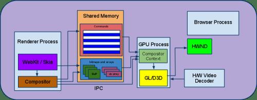 GPU Accelerated ускорение в Chrome.
